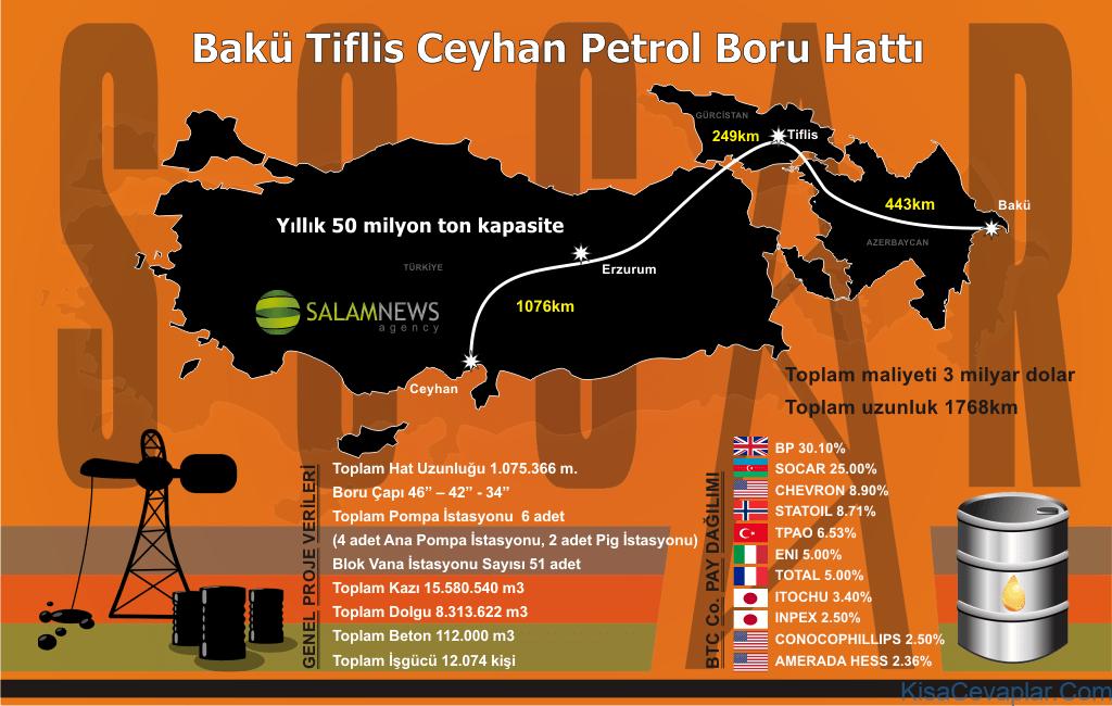 Bakü-Tiflis-Ceyhan Petrol Boru ile ilgili görsel sonucu