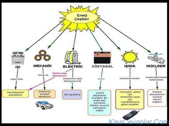 Enerji Türleri ile ilgili görsel sonucu