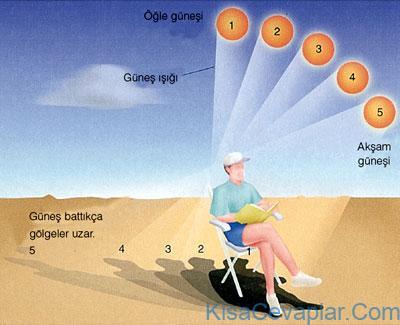 güneşin farklı yerlerde görünmesinin sebebi nedir ile ilgili görsel sonucu